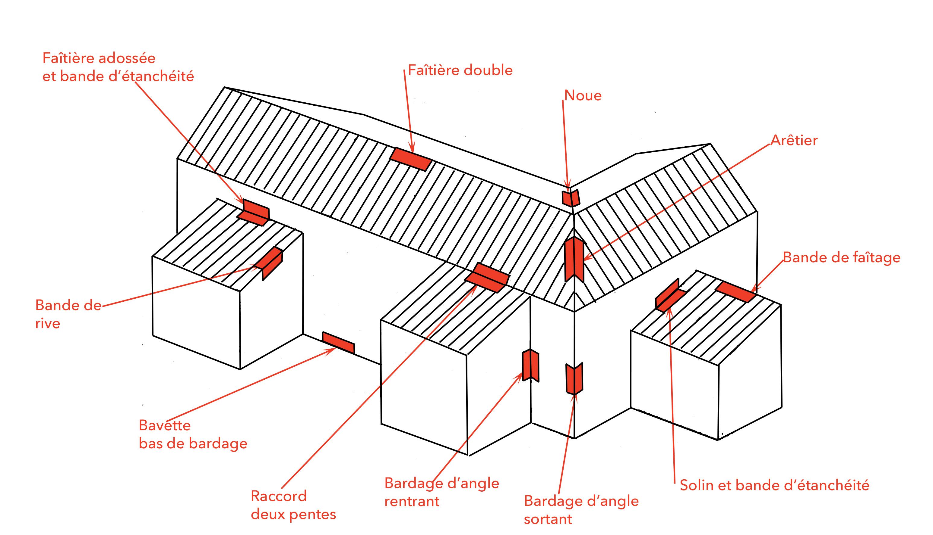 TPG vous accompagne pour commander les pièces pliées, en tôle, sur-mesure qui s'adaptent sur tous les types de toiture.